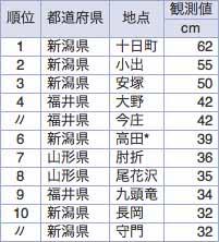 積雪 量 ランキング 全国 年間日照時間の都道府県ランキング